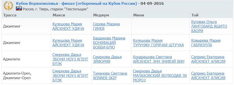 Кубок Верхневолжья аджилити 4-09-16